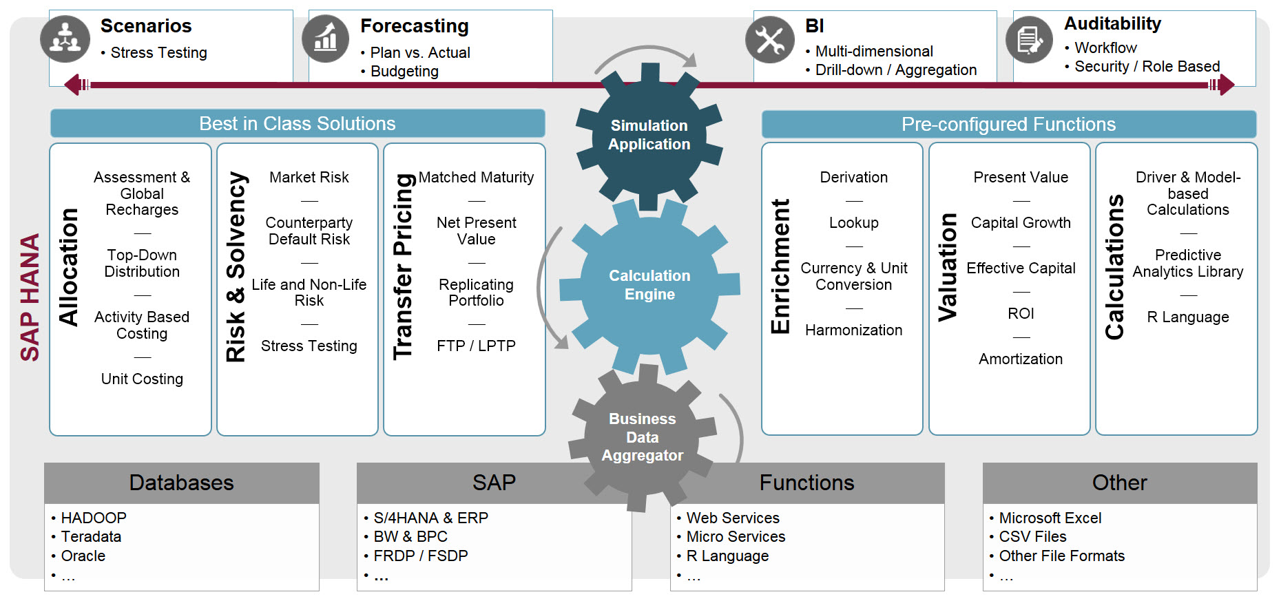 SAP Profitability and Performance Management
