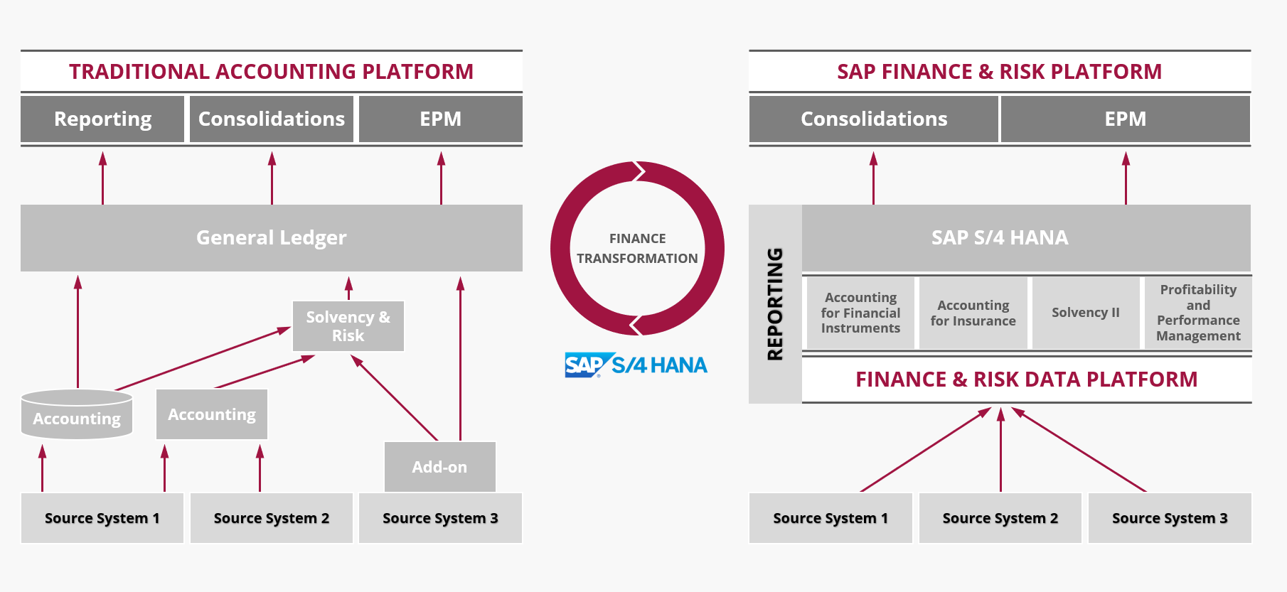 SAP FPSL Finance & Risk Platform