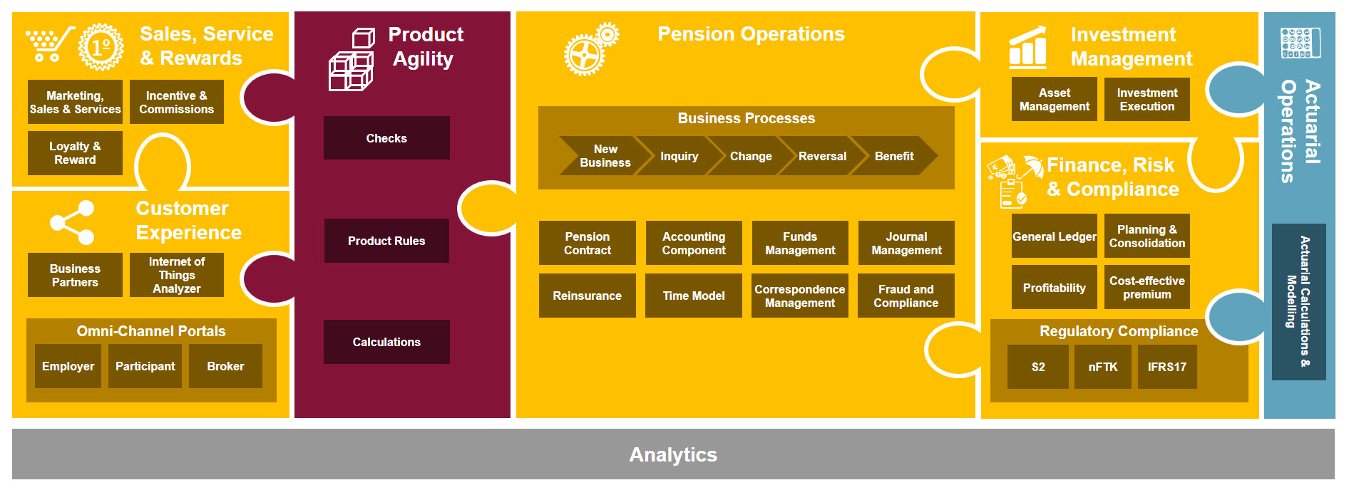 2017 09 20 Pension Based on SAP Platform