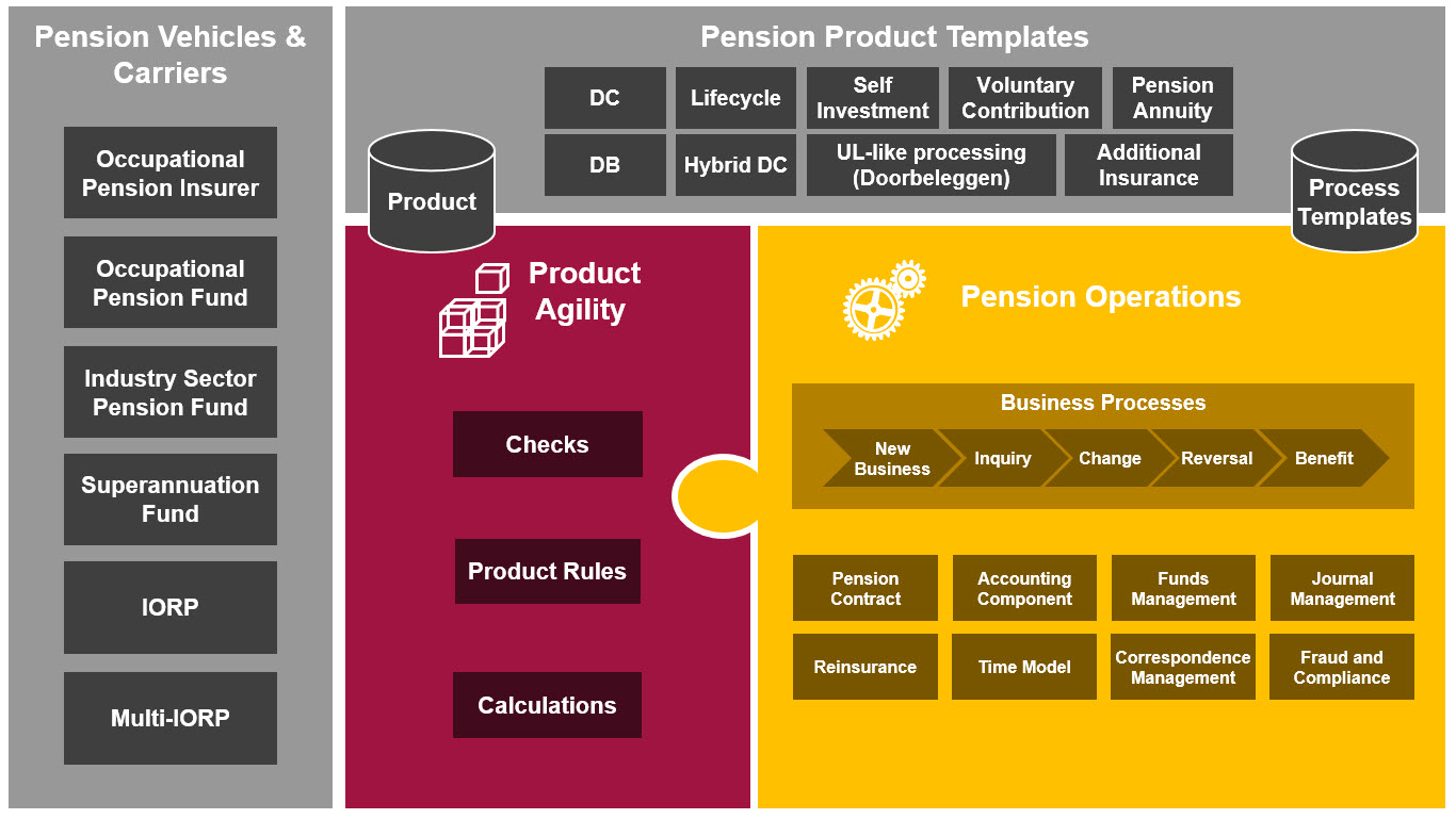 SAP for Pension Template for the International Pension Market